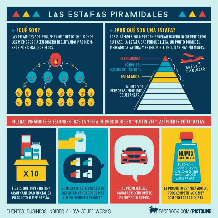 sanki piramide fraude